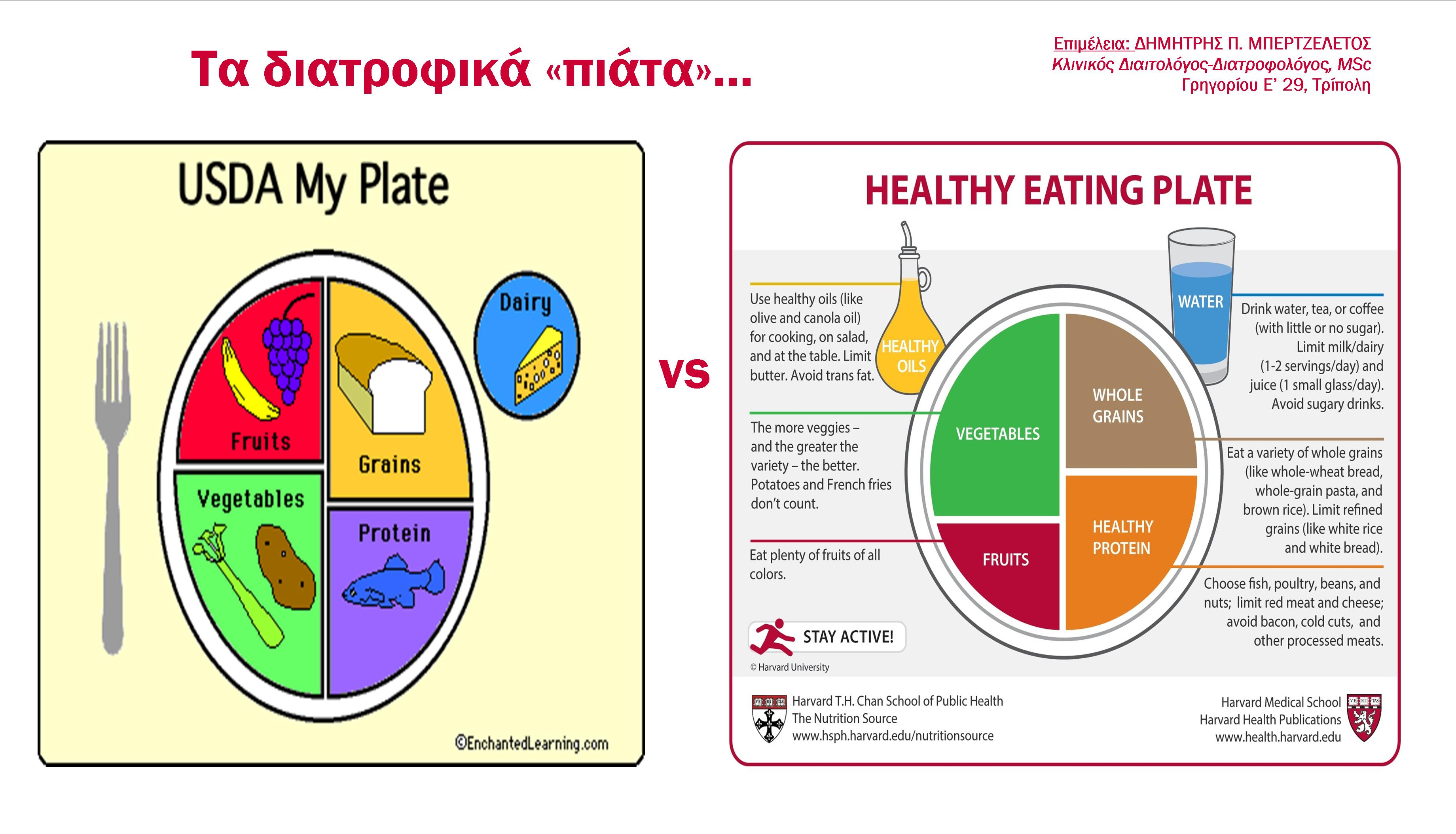 Τα «διατροφικά πιάτα»..