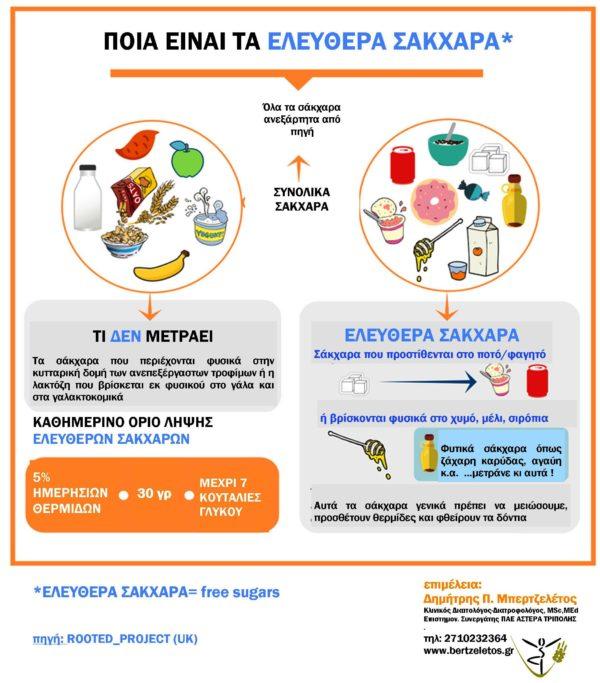 ελεύθερα σάκχαρα (free sugars)